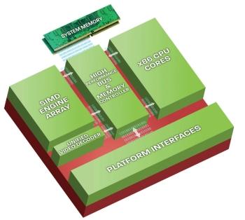 AMD Radeon HD 6310 - grafická část APU v praxi - Technologie