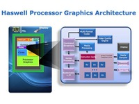 Haswell-grafarch